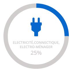 Moules métalliques de précision pour l'Electricité, la Connectique, l'Electro-ménager